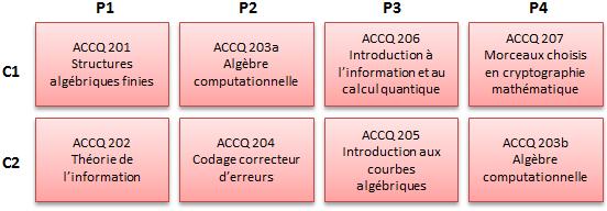 https://doc-synapses.telecom-paristech.fr/FiliereACCQ_2019.png