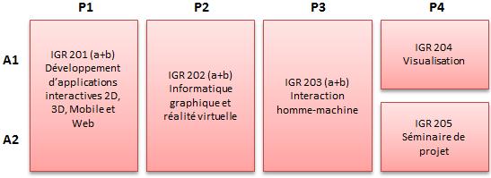 https://doc-synapses.telecom-paristech.fr/FiliereIGR_2019.png
