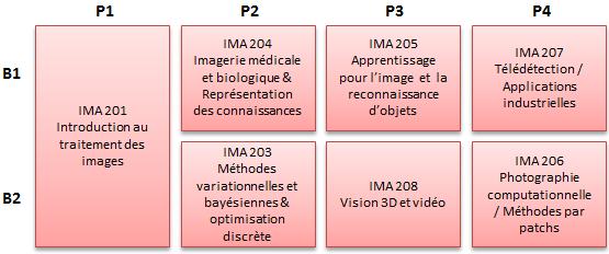 https://doc-synapses.telecom-paristech.fr/FiliereIMA_2019.png