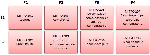 https://doc-synapses.telecom-paristech.fr/FiliereMITRO_2019.png