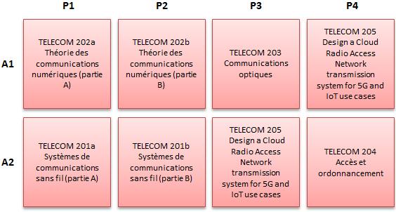 https://doc-synapses.telecom-paristech.fr/FiliereTELECOM_2019.png